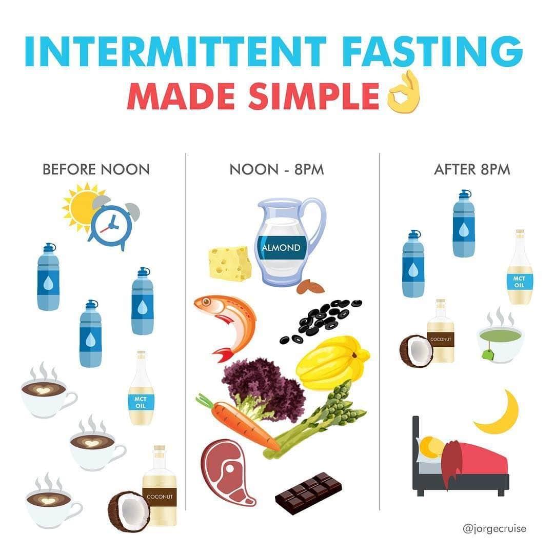 Chế độ ăn Intermittent Fasting như thế nào?